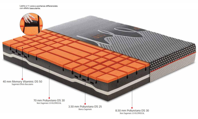 Materasso Tokyo OmniaFlex Dormire Bene 0828 354664  materassi letto dorsal tiburtina materassi